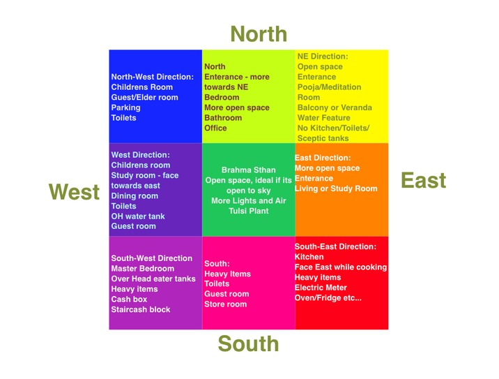 Vastu colors bring good luck to homes chennaites Vastu for master bedroom in south east